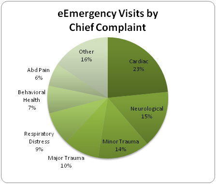 eEmergency Visits by Chief Complaint