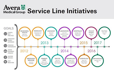 Avera Medical Group Service Line Initiatives