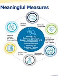 CMS Quality Strategy Goals Graphic