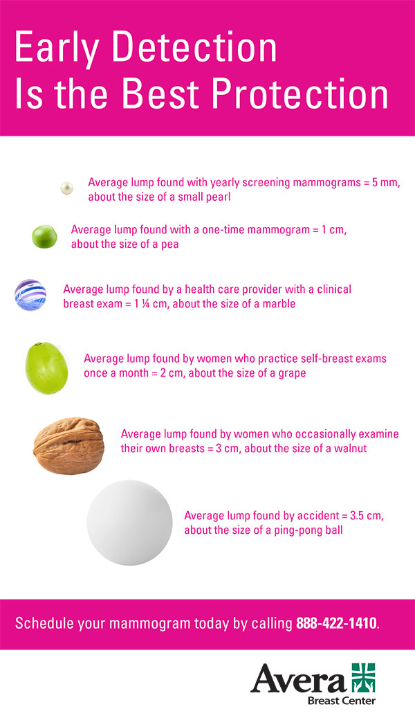 breast cancer lump size infographic